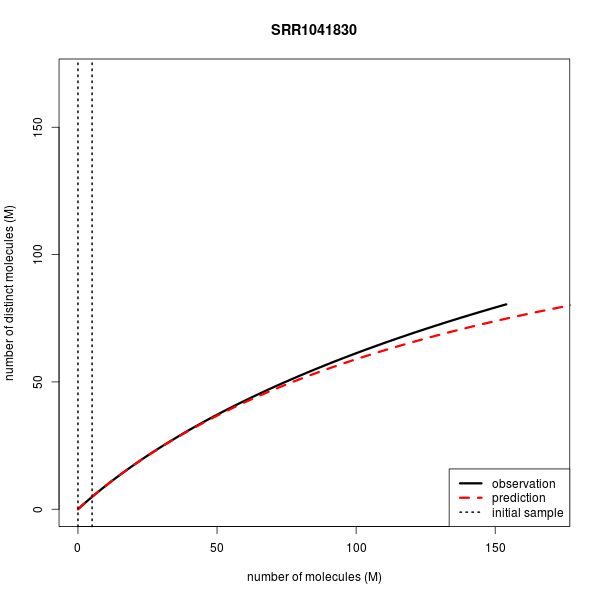 Complexity curve for SRR975260